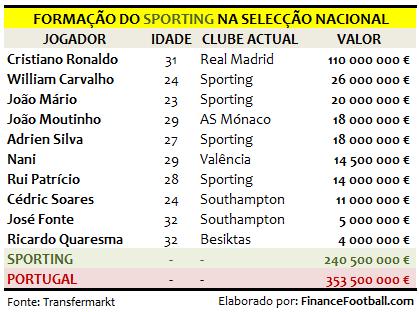 sportingnaselecção16