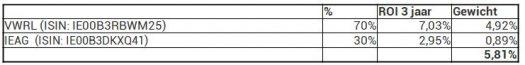 DEGIRO scherp rendement portfolio peak 3 jaar