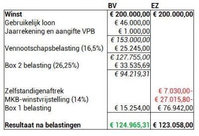 Vergelijking eenmanszaak BV 200.000 winst
