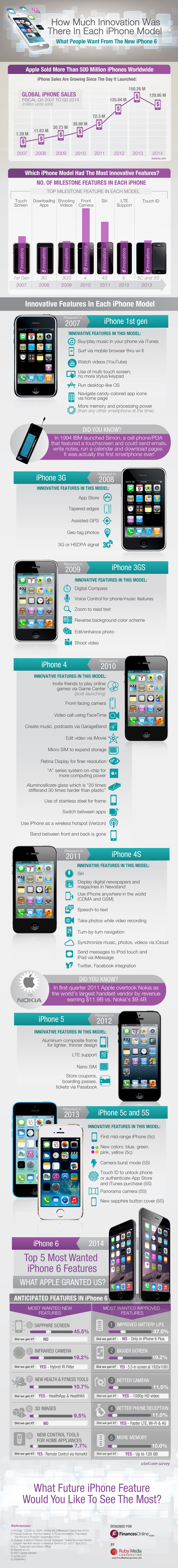 iphone model comparison