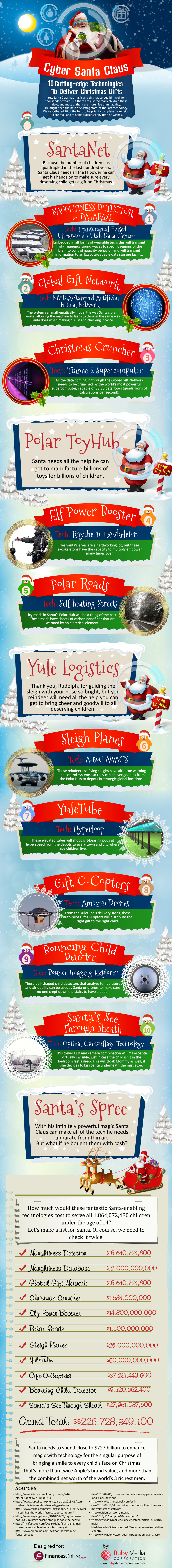 Cyber Santa Claus: Amazon Drones, Supercomputers and Other Cutting-edge Technologies Santa Can Use To Deliver Christmas Gifts