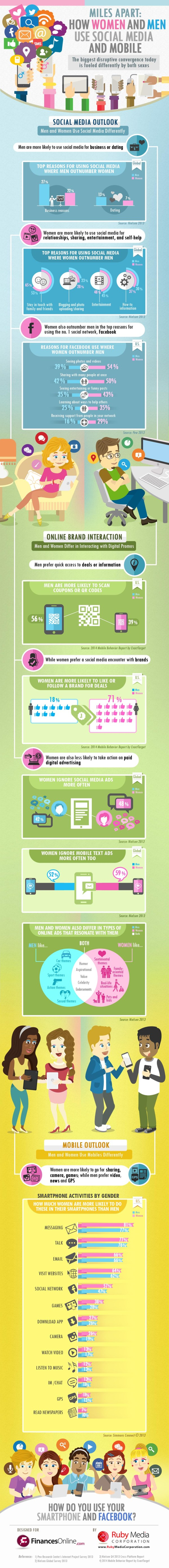 How We Use Smartphones & Facebook: Women Play More Games, Men Use QR Codes