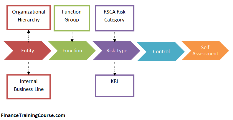 kri idp and units of study content credit form