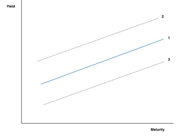 Curve_Parallel_Shift.001