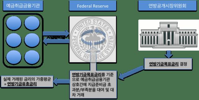 fed_fund_flow