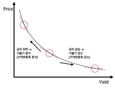 convexity_chart_2