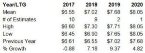 Source: ValuEngine - UTX Annual EPS Projections 2017 - 2020