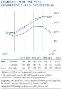 2015 EMR - comparison of 5 year cumulative shareholder return with S&P 500 and Peer Index