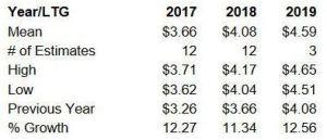 Source: ValuEngine – ADP Annual EPS estimates
