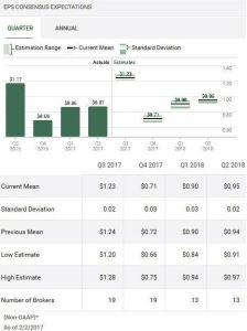 Source: TD WebBroker – ADP Quarterly EPS estimates