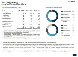 BAM Annualized Fees and Target Carry