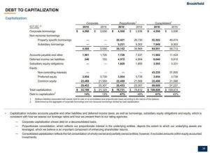 BAM Debt to Capitalization