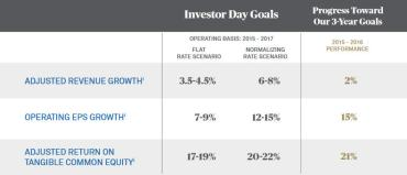 BK Investor Day Goals and Progress Toward Goals