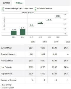 Source: TD Bank WebBroker - CDK Projected Annual EPS