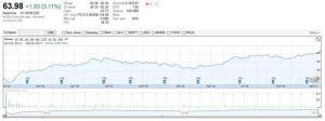 CDK Stock Chart