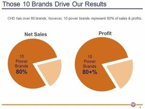 CHD's 10 Power Brands Represent 80% of Sales