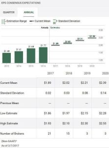 Source: TD WebBroker – CHD Annual EPS estimates