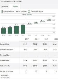 Source: TD WebBroker – CHD Annual EPS estimates