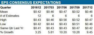 Source: ValuEngine – CHD Quarterly EPS estimates