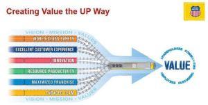 Creating Value the UNP Way