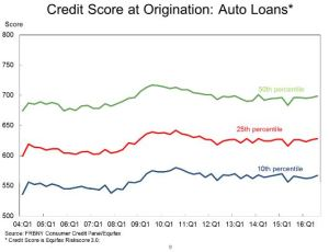 Credit Score at Origination: Auto Loans