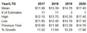 FDX - ValuEngine annual EPS estimates