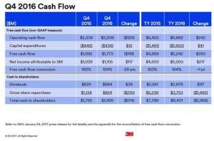 3M Q4 and FY2016 Cash Flow