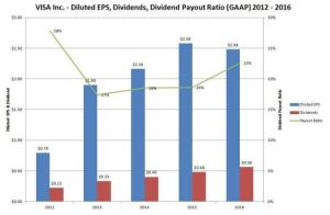 VISA Diluted EPS, Dividends, Dividend Payout Ratio (GAAP) 2012 - 2016