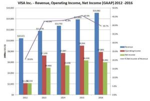 VISA Revenue, Operating Income, Net Income (GAAP) 2012 - 2016