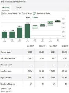 Source: TD WebBroker – V Quarterly EPS estimates