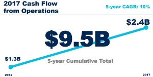 VFC 2017 Cash Flow from Operations