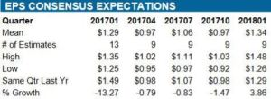 Source: ValuEngine - WMT Quarterly EPS estimates