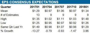 Source: ValuEngine - WMT Quarterly EPS estimates