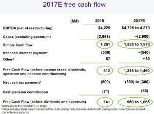TELUS - 2017 estimated FCF