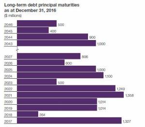 TELUS - LT Debt Maturities as at December 31 2016