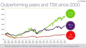 TELUS - Outperforming Peers and TSX since 2000