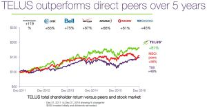 TELUS Outperforms direct peers over 5 years