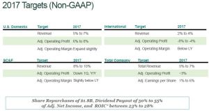 March 17, 2017 Presentation: UPS 2017 Targets