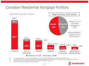BNS - Q2 2017 CDN Residential Mortgage Portfolio