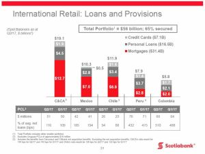 BNS - Q2 2017 International Retail Loans and Provisions