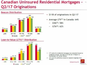 CM Q2 2017 CDN Uninsured Residential Mortgages Originations