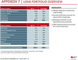 NA - Loan Portfolio Overview