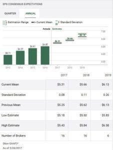 TD - 2017 EPS estimates