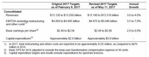TELUS - Original and Revised 2017 Targets