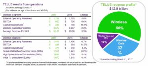 TELUS Q1 2017 Results from Operations