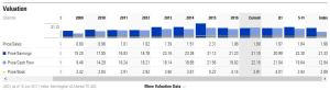 HRL - Morningstar Valuation Ratios