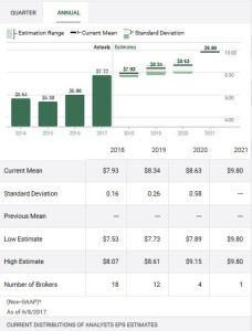 SJM - EPS estimates (TD WebBroker)