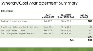 SJM - Synergy Cost Mgmt June 8 2017 presentation