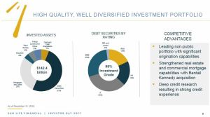 SLF - High Quality Well Diversified Investment Portfolio