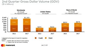 Q2 2017 Gross Dollar Volume